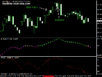 are getting Reviews binary option signal you