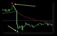 Free Training binary option signal Kenora forward